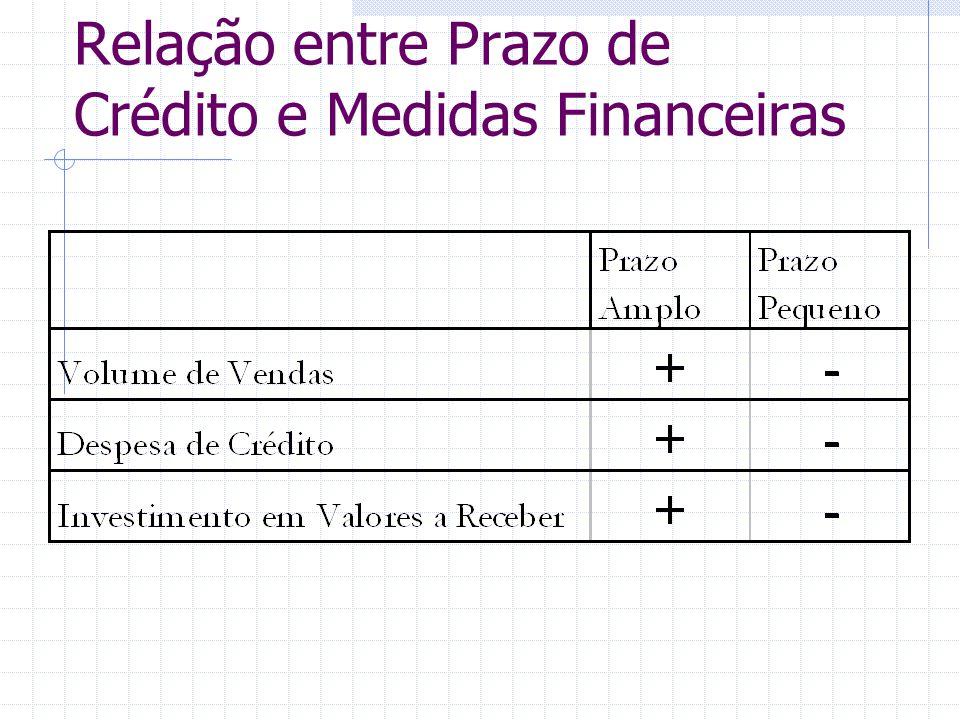 Relação entre Prazo de Crédito e Medidas Financeiras