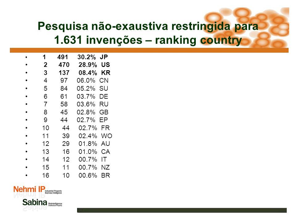 Pesquisa não-exaustiva restringida para 1.631 invenções – ranking company 1 66 04.0% PIONEER HI-BRED INT INC 2 65 04.0% PIONEER HI-BRED INTERNATIONAL