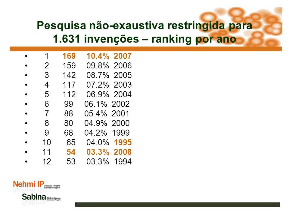 Pesquisa não-exaustiva restringida para 1.631 invenções – ranking country 1 491 30.2% JP 2 470 28.9% US 3 137 08.4% KR 4 97 06.0% CN 5 84 05.2% SU 6 61 03.7% DE 7 58 03.6% RU 8 45 02.8% GB 9 44 02.7% EP 10 44 02.7% FR 11 39 02.4% WO 12 29 01.8% AU 13 16 01.0% CA 14 12 00.7% IT 15 11 00.7% NZ 16 10 00.6% BR