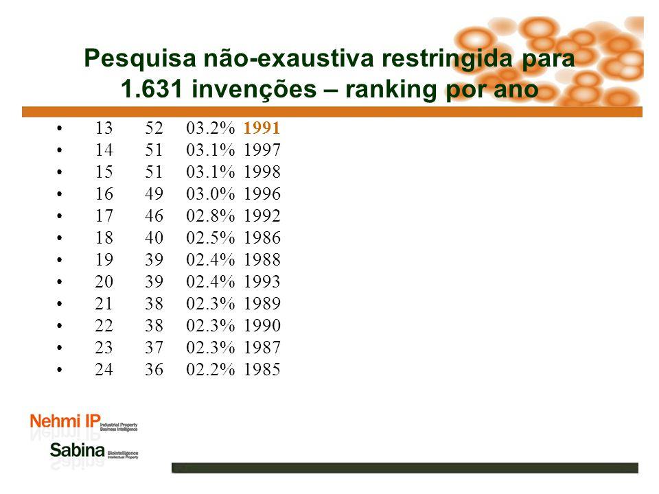 Pesquisa não-exaustiva restringida para 1.631 invenções – ranking por ano 1 169 10.4% 2007 2 159 09.8% 2006 3 142 08.7% 2005 4 117 07.2% 2003 5 112 06.9% 2004 6 99 06.1% 2002 7 88 05.4% 2001 8 80 04.9% 2000 9 68 04.2% 1999 10 65 04.0% 1995 11 54 03.3% 2008 12 53 03.3% 1994