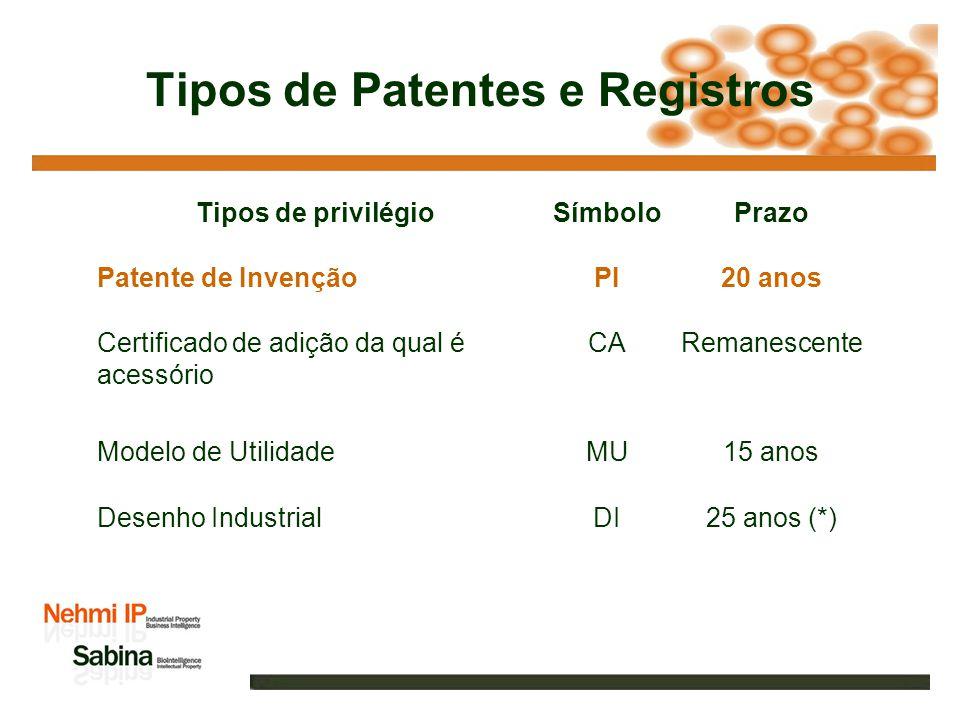 Tipos de Patentes e Registros Tipos de privilégioSímboloPrazo Patente de InvençãoPI20 anos Certificado de adição da qual é acessório CARemanescente Modelo de UtilidadeMU15 anos Desenho IndustrialDI25 anos (*) (*) Observação: DI tem prazo total de 25 anos sendo inicialmente 10 anos, podendo ser renovável por mais três períodos de 5 anos cada.