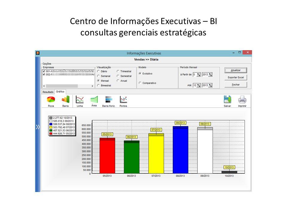 Centro de Informações Executivas – BI consultas gerenciais estratégicas