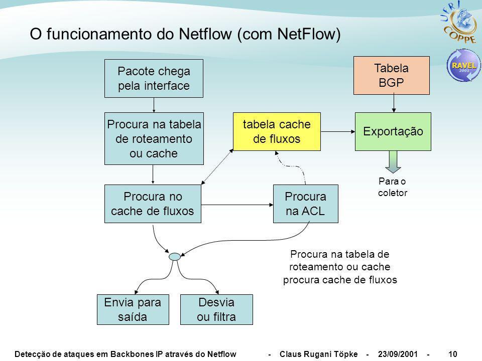 Detecção de ataques em Backbones IP através do Netflow - Claus Rugani Töpke - 23/09/2001 -10 O funcionamento do Netflow (com NetFlow) Procura na ACL E