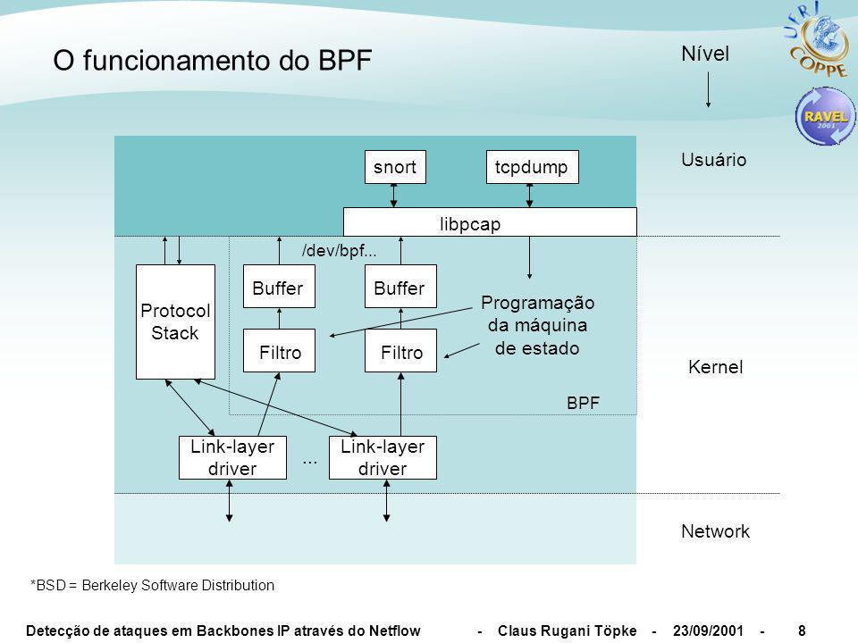 Detecção de ataques em Backbones IP através do Netflow - Claus Rugani Töpke - 23/09/2001 -8 O funcionamento do BPF Network Kernel Usuário Nível Programação da máquina de estado Filtro Buffer /dev/bpf...