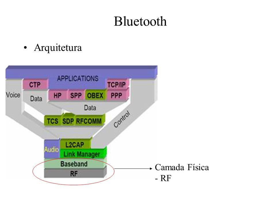 Bluetooth Arquitetura Camada Física - RF