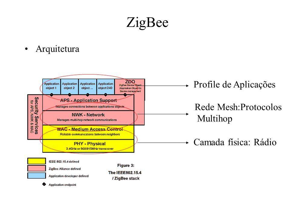 ZigBee Arquitetura Camada física: Rádio Rede Mesh:Protocolos Multihop Profile de Aplicações