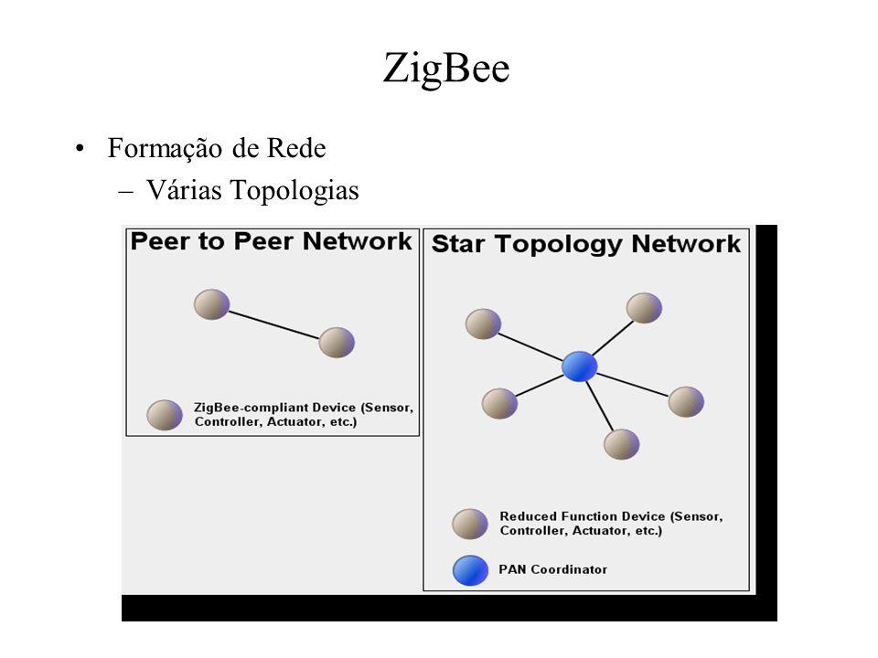ZigBee Formação de Rede –Várias Topologias