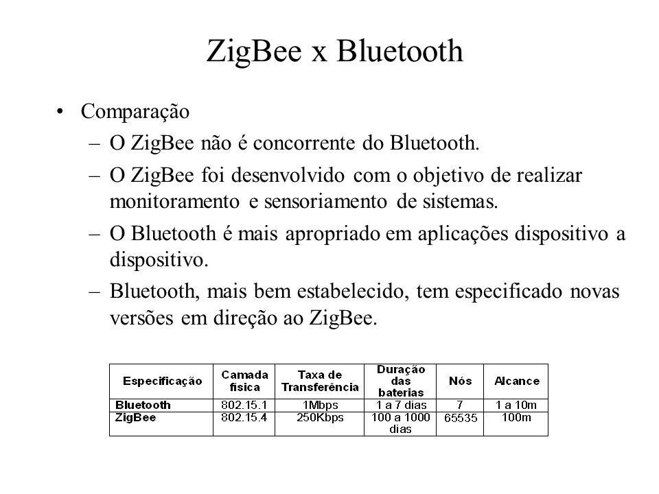 ZigBee x Bluetooth Comparação –O ZigBee não é concorrente do Bluetooth. –O ZigBee foi desenvolvido com o objetivo de realizar monitoramento e sensoria