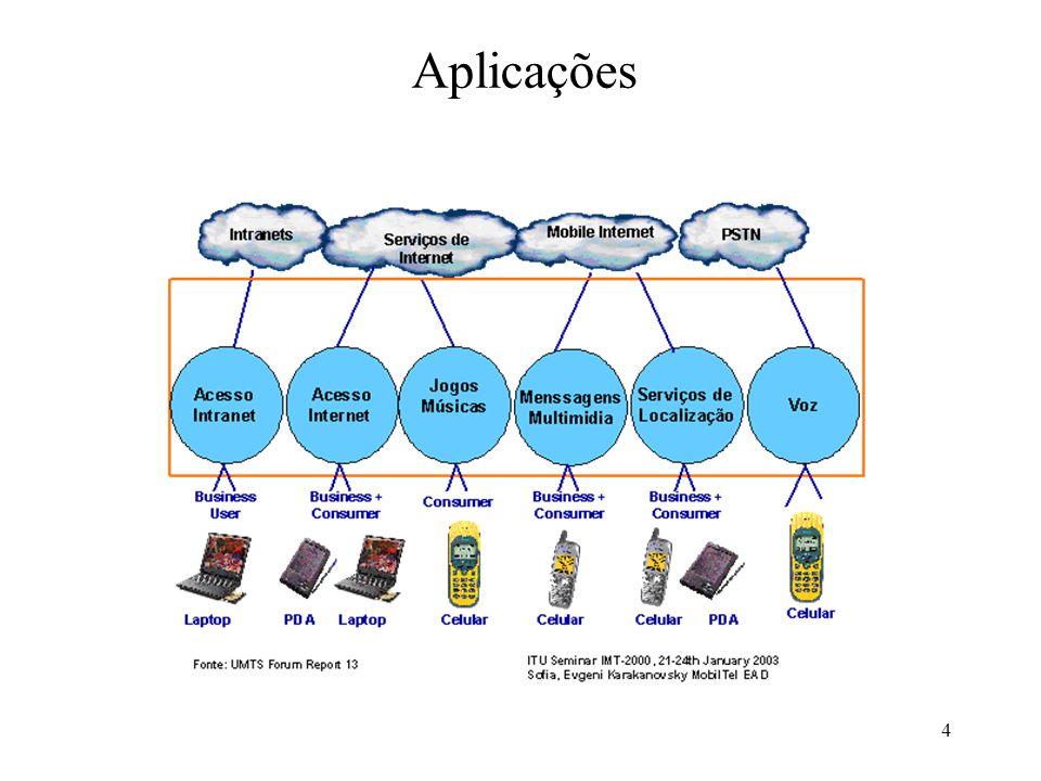 4 Aplicações