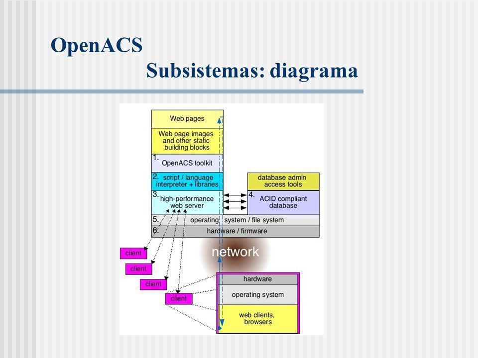 OpenACS Subsistemas: diagrama