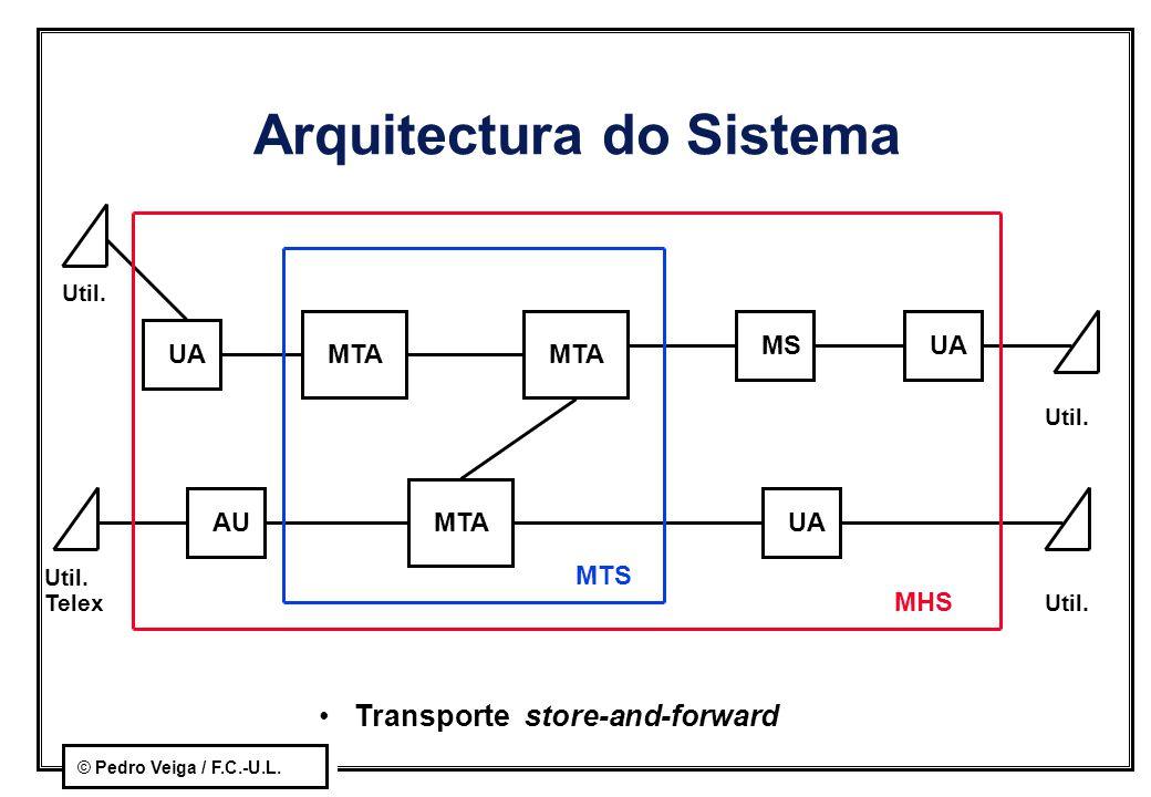 © Pedro Veiga / F.C.-U.L. Arquitectura do Sistema MTA UA AU UAMS UA MTS MHS Util. Telex Util. Transporte store-and-forward