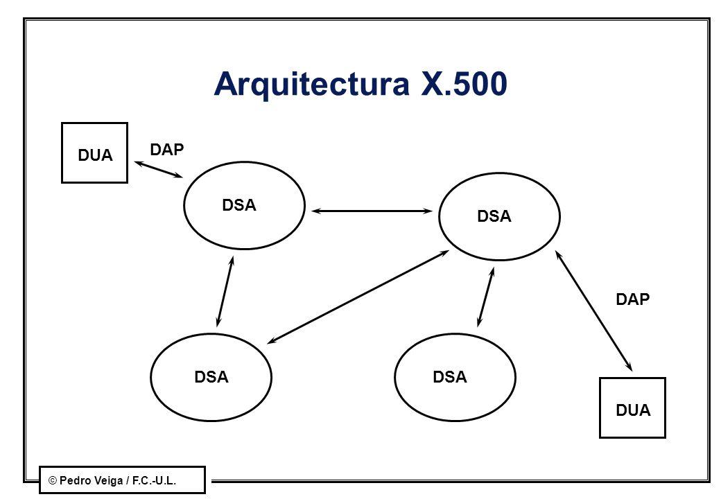 © Pedro Veiga / F.C.-U.L. Arquitectura X.500 DSA DUA DAP