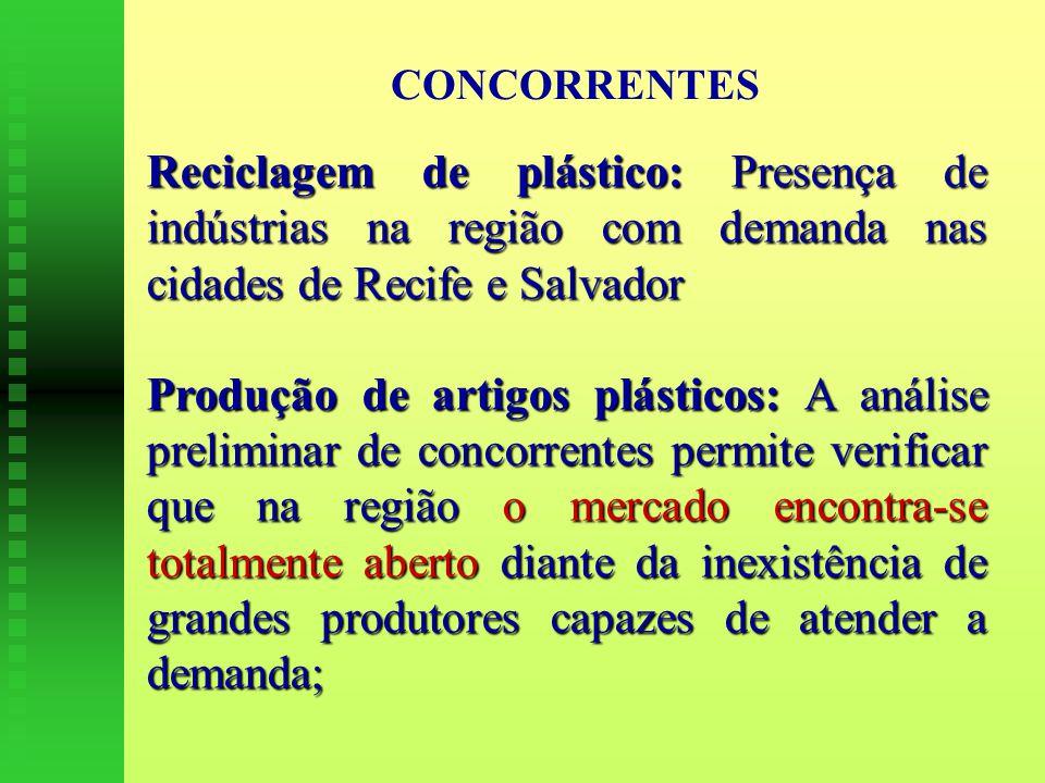 CONCORRENTES Reciclagem de plástico: Presença de indústrias na região com demanda nas cidades de Recife e Salvador Produção de artigos plásticos: A análise preliminar de concorrentes permite verificar que na região o mercado encontra-se totalmente aberto diante da inexistência de grandes produtores capazes de atender a demanda;