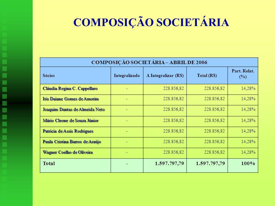 COMPOSIÇÃO SOCIETÁRIA COMPOSIÇÃO SOCIETÁRIA – ABRIL DE 2006 SóciosIntegralizadoA Integralizar (R$)Total (R$) Part.