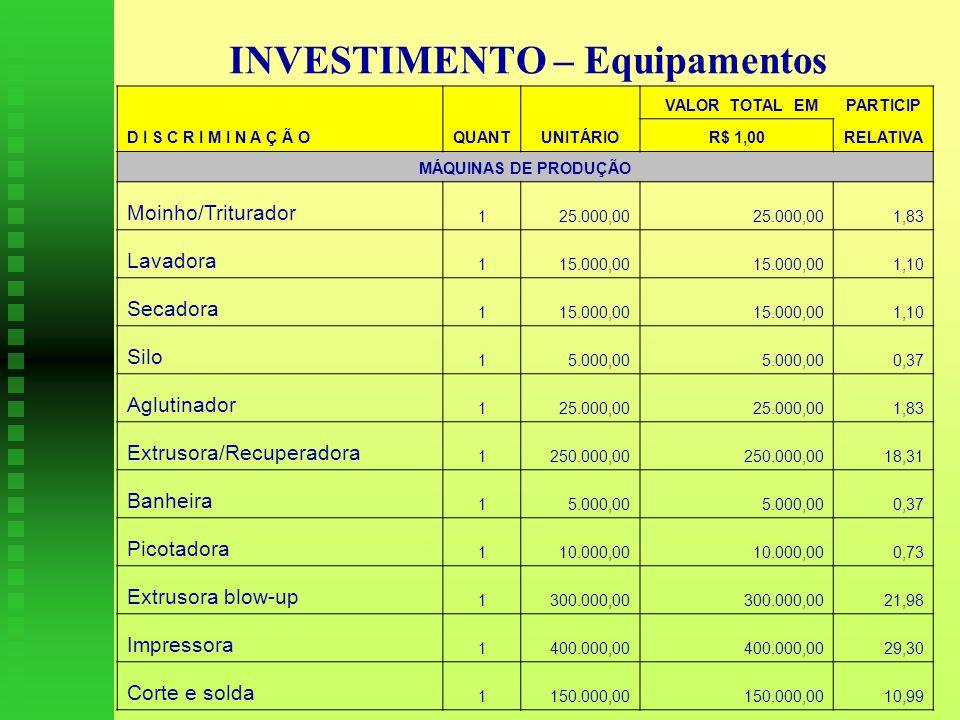 INVESTIMENTO – Equipamentos VALOR TOTAL EMPARTICIP D I S C R I M I N A Ç Ã OQUANTUNITÁRIOR$ 1,00RELATIVA MÁQUINAS DE PRODUÇÃO Moinho/Triturador 1 25.000,00 1,83 Lavadora 1 15.000,00 1,10 Secadora 1 15.000,00 1,10 Silo 1 5.000,00 0,37 Aglutinador 1 25.000,00 1,83 Extrusora/Recuperadora 1 250.000,00 18,31 Banheira 1 5.000,00 0,37 Picotadora 1 10.000,00 0,73 Extrusora blow-up 1 300.000,00 21,98 Impressora 1 400.000,00 29,30 Corte e solda 1 150.000,00 10,99