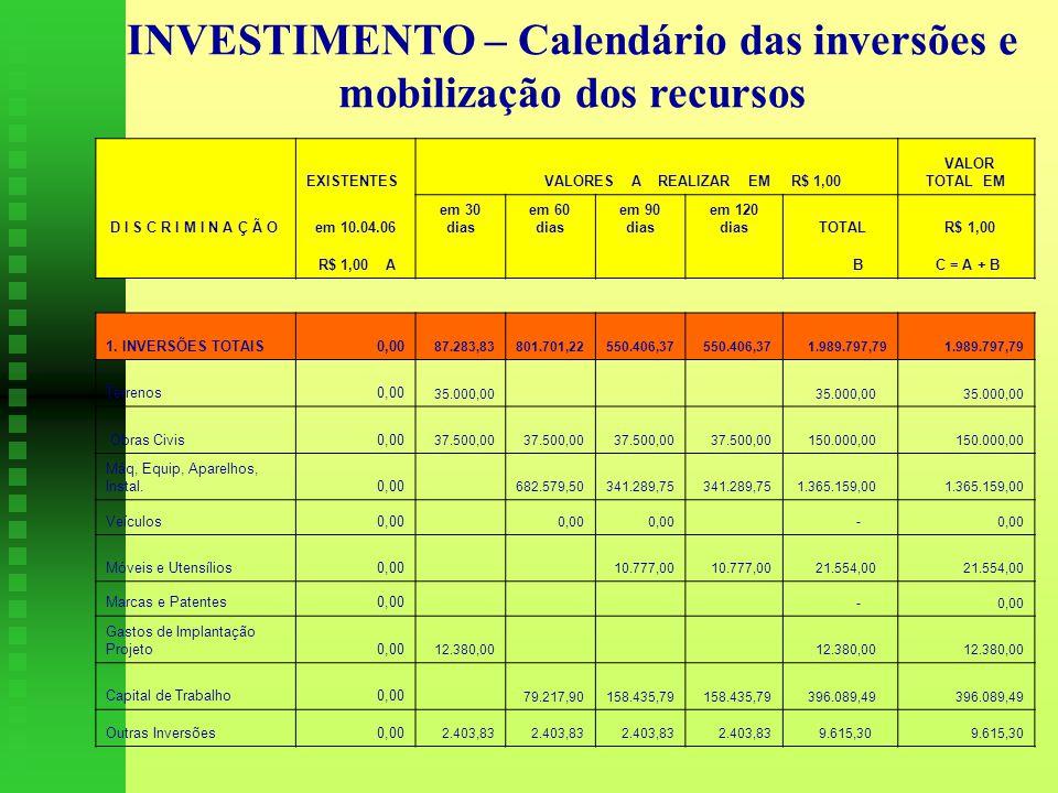 INVESTIMENTO – Calendário das inversões e mobilização dos recursos EXISTENTES VALORES A REALIZAR EM R$ 1,00 VALOR TOTAL EM D I S C R I M I N A Ç Ã Oem 10.04.06 em 30 dias em 60 dias em 90 dias em 120 dias TOTAL R$ 1,00 R$ 1,00 A B C = A + B 1.