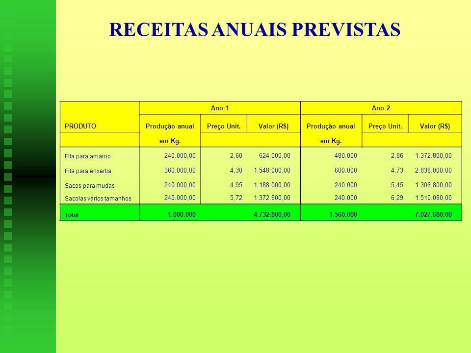 RECEITAS ANUAIS PREVISTAS Ano 1Ano 2 PRODUTOProdução anualPreço Unit.Valor (R$)Produção anualPreço Unit.Valor (R$) em Kg.
