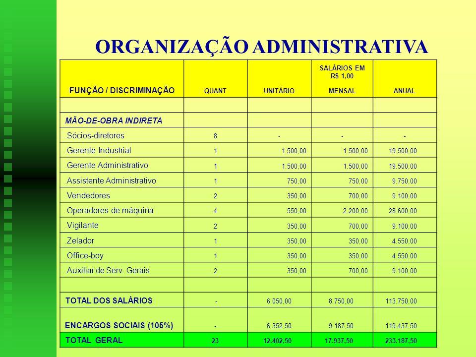 ORGANIZAÇÃO ADMINISTRATIVA SALÁRIOS EM R$ 1,00 FUNÇÃO / DISCRIMINAÇÃO QUANTUNITÁRIOMENSALANUAL MÃO-DE-OBRA INDIRETA.Sócios-diretores 8---.Gerente Industrial 11.500,00 19.500,00.Gerente Administrativo 11.500,00 19.500,00.Assistente Administrativo 1750,00 9.750,00.Vendedores 2350,00700,00 9.100,00.Operadores de máquina 4550,002.200,00 28.600,00.Vigilante 2350,00700,00 9.100,00.Zelador 1350,00 4.550,00.Office-boy 1350,00 4.550,00.Auxiliar de Serv.