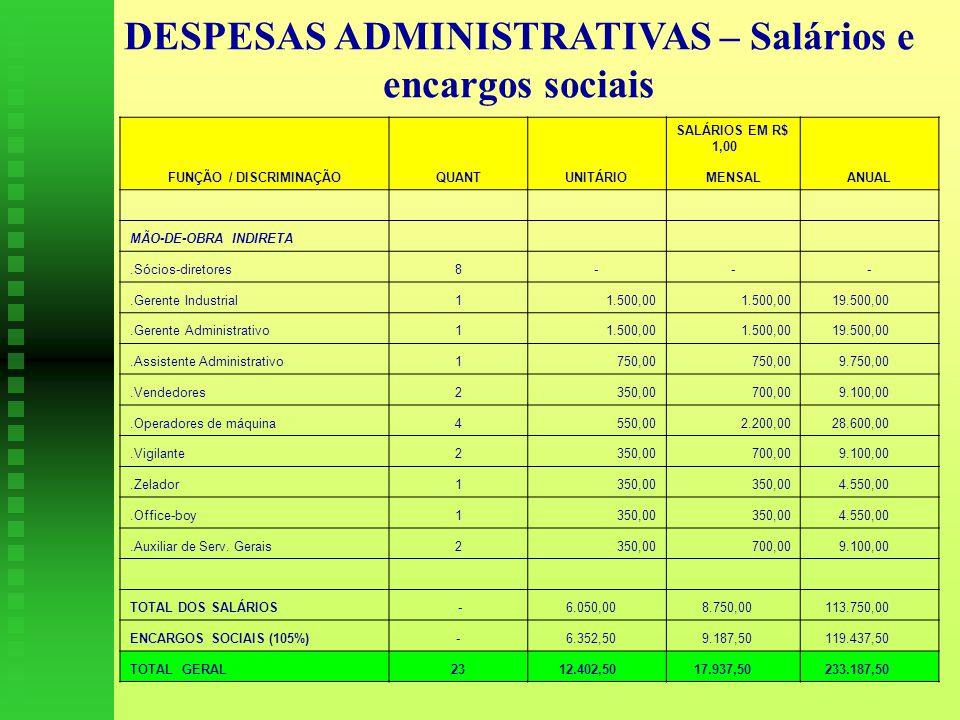 DESPESAS ADMINISTRATIVAS – Salários e encargos sociais SALÁRIOS EM R$ 1,00 FUNÇÃO / DISCRIMINAÇÃOQUANTUNITÁRIOMENSALANUAL MÃO-DE-OBRA INDIRETA.Sócios-diretores8---.Gerente Industrial11.500,00 19.500,00.Gerente Administrativo11.500,00 19.500,00.Assistente Administrativo1750,00 9.750,00.Vendedores2350,00700,00 9.100,00.Operadores de máquina4550,002.200,00 28.600,00.Vigilante2350,00700,00 9.100,00.Zelador1350,00 4.550,00.Office-boy1350,00 4.550,00.Auxiliar de Serv.