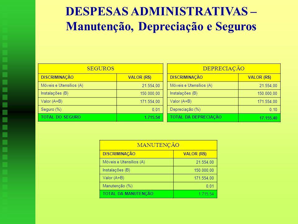 SEGUROS DISCRIMINAÇÃOVALOR (R$) Móveis e Utensílios (A) 21.554,00 Instalações (B) 150.000,00 Valor (A+B) 171.554,00 Seguro (%) 0,01 TOTAL DO SEGURO 1.715,54 DEPRECIAÇÃO DISCRIMINAÇÃOVALOR (R$) Móveis e Utensílios (A) 21.554,00 Instalações (B) 150.000,00 Valor (A+B) 171.554,00 Depreciação (%) 0,10 TOTAL DA DEPRECIAÇÃO 17.155,40 MANUTENÇÃO DISCRIMINAÇÃOVALOR (R$) Móveis e Utensílios (A) 21.554,00 Instalações (B) 150.000,00 Valor (A+B)171.554,00 Manutenção (%)0,01 TOTAL DA MANUTENÇÃO 1.715,54 DESPESAS ADMINISTRATIVAS – Manutenção, Depreciação e Seguros