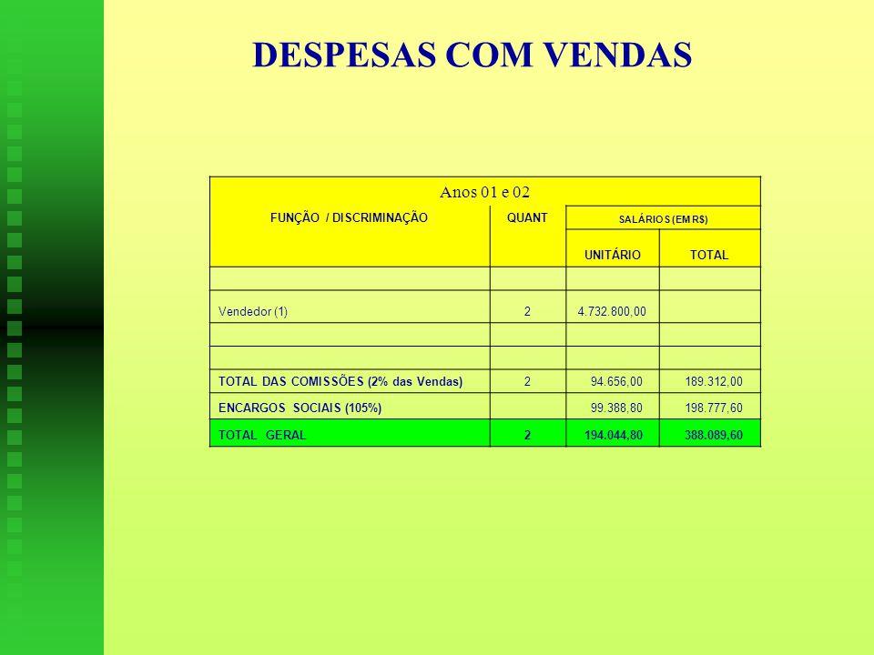 DESPESAS COM VENDAS Anos 01 e 02 FUNÇÃO / DISCRIMINAÇÃOQUANT SALÁRIOS (EM R$) UNITÁRIOTOTAL Vendedor (1)2 4.732.800,00 TOTAL DAS COMISSÕES (2% das Vendas)2 94.656,00 189.312,00 ENCARGOS SOCIAIS (105%) 99.388,80 198.777,60 TOTAL GERAL2 194.044,80 388.089,60