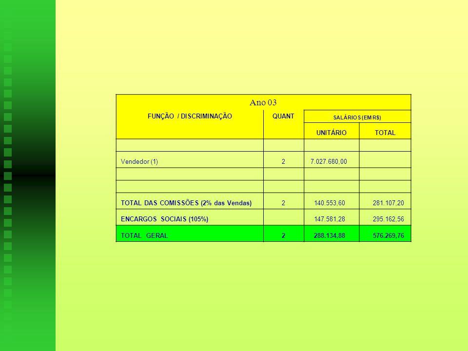 Ano 03 FUNÇÃO / DISCRIMINAÇÃOQUANT SALÁRIOS (EM R$) UNITÁRIOTOTAL Vendedor (1)2 7.027.680,00 TOTAL DAS COMISSÕES (2% das Vendas)2 140.553,60 281.107,20 ENCARGOS SOCIAIS (105%) 147.581,28 295.162,56 TOTAL GERAL2 288.134,88 576.269,76