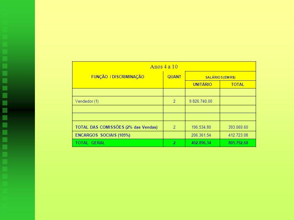 Anos 4 a 10 FUNÇÃO / DISCRIMINAÇÃOQUANT SALÁRIOS (EM R$) UNITÁRIOTOTAL Vendedor (1)2 9.826.740,00 TOTAL DAS COMISSÕES (2% das Vendas)2 196.534,80 393.069,60 ENCARGOS SOCIAIS (105%) 206.361,54 412.723,08 TOTAL GERAL2 402.896,34 805.792,68