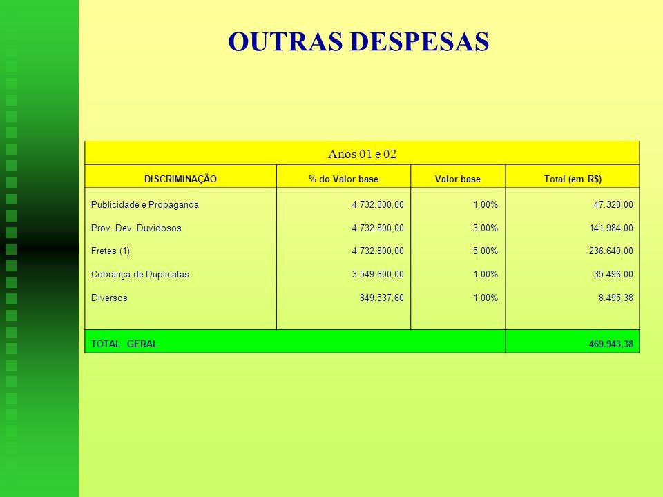OUTRAS DESPESAS Anos 01 e 02 DISCRIMINAÇÃO% do Valor baseValor baseTotal (em R$) Publicidade e Propaganda 4.732.800,001,00%47.328,00 Prov.