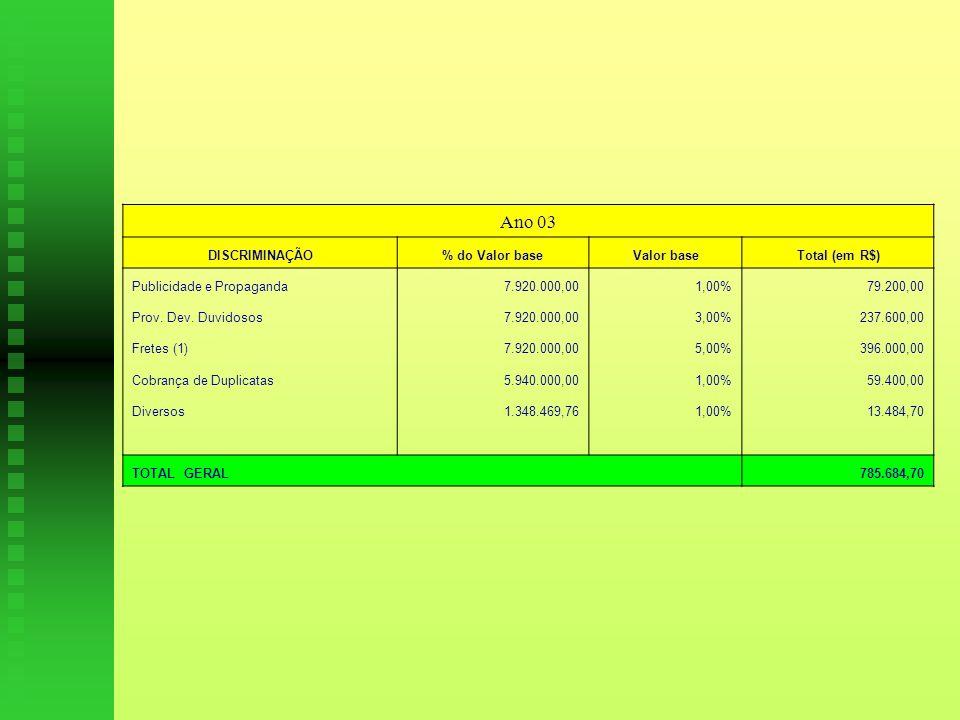 Ano 03 DISCRIMINAÇÃO% do Valor baseValor baseTotal (em R$) Publicidade e Propaganda 7.920.000,001,00%79.200,00 Prov.
