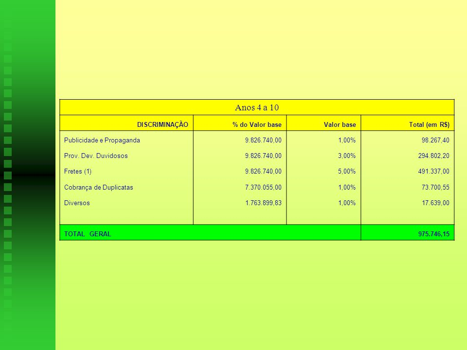 Anos 4 a 10 DISCRIMINAÇÃO% do Valor baseValor baseTotal (em R$) Publicidade e Propaganda 9.826.740,001,00%98.267,40 Prov.