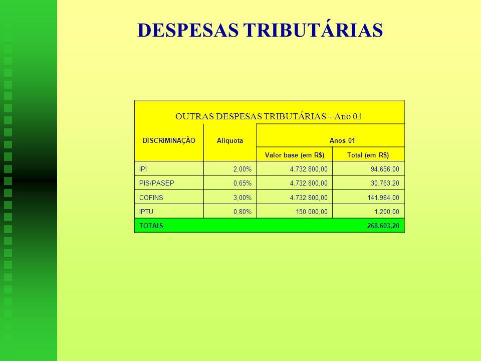 DESPESAS TRIBUTÁRIAS OUTRAS DESPESAS TRIBUTÁRIAS – Ano 01 DISCRIMINAÇÃOAliquota Anos 01 Valor base (em R$)Total (em R$) IPI2,00%4.732.800,0094.656,00 PIS/PASEP0,65%4.732.800,0030.763,20 COFINS3,00%4.732.800,00141.984,00 IPTU0,80%150.000,001.200,00 TOTAIS268.603,20