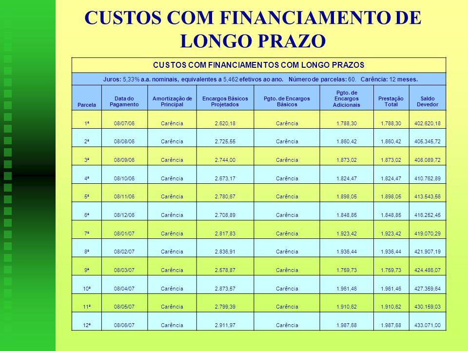 CUSTOS COM FINANCIAMENTO DE LONGO PRAZO CUSTOS COM FINANCIAMENTOS COM LONGO PRAZOS Juros: 5,33% a.a.
