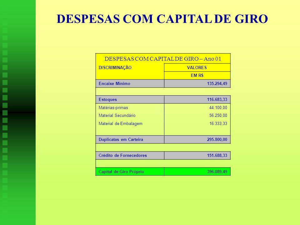 DESPESAS COM CAPITAL DE GIRO DESPESAS COM CAPITAL DE GIRO – Ano 01 DISCRIMINAÇÃOVALORES EM R$ Encaixe Mínimo135.294,49 Estoques116.683,33 Matérias-primas44.100,00 Material Secundário56.250,00 Material de Embalagem16.333,33 Duplicatas em Carteira295.800,00 Crédito de Fornecedores151.688,33 Capital de Giro Próprio396.089,49