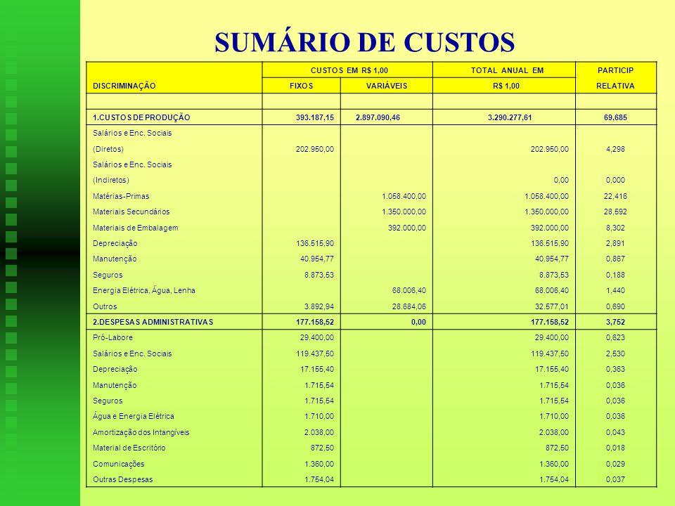 SUMÁRIO DE CUSTOS CUSTOS EM R$ 1,00 TOTAL ANUAL EMPARTICIP DISCRIMINAÇÃOFIXOSVARIÁVEIS R$ 1,00RELATIVA 1.CUSTOS DE PRODUÇÃO393.187,15 2.897.090,46 3.290.277,6169,685 Salários e Enc.