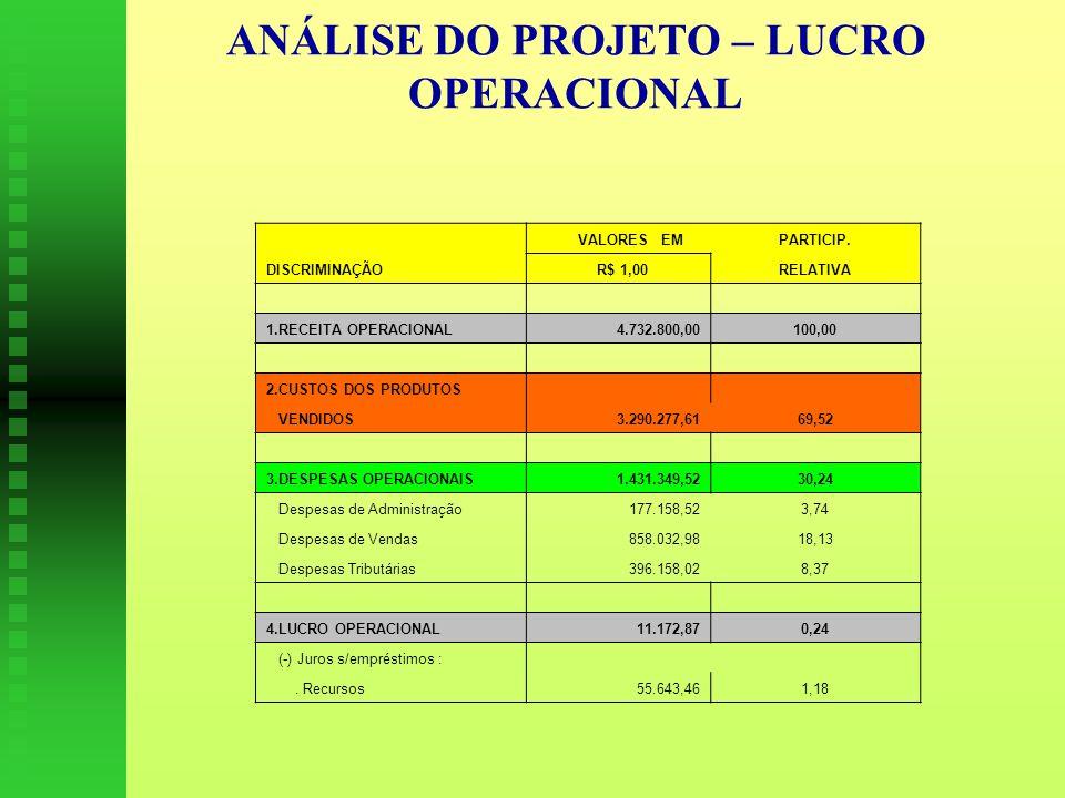 ANÁLISE DO PROJETO – LUCRO OPERACIONAL VALORES EMPARTICIP.