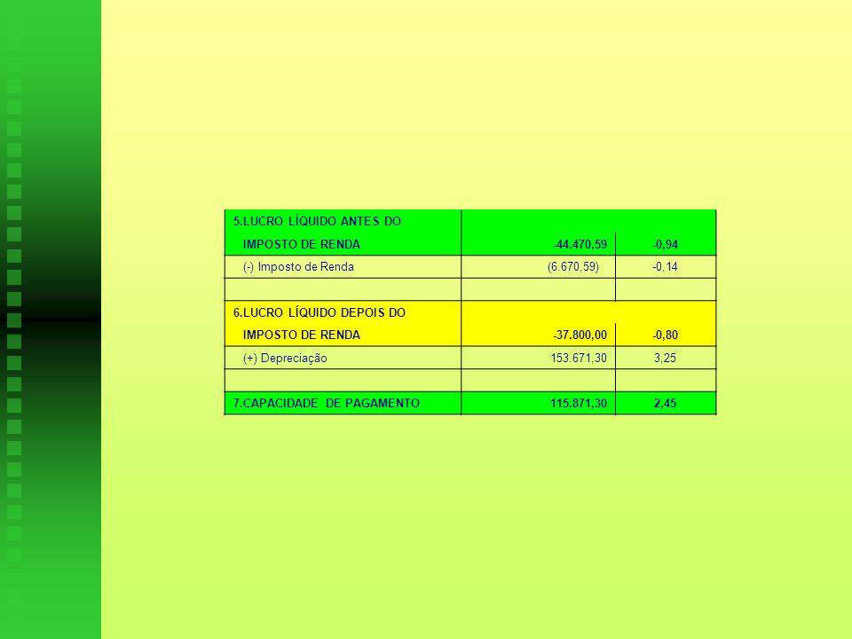 5.LUCRO LÍQUIDO ANTES DO IMPOSTO DE RENDA-44.470,59-0,94 (-) Imposto de Renda (6.670,59)-0,14 6.LUCRO LÍQUIDO DEPOIS DO IMPOSTO DE RENDA-37.800,00-0,80 (+) Depreciação153.671,303,25 7.CAPACIDADE DE PAGAMENTO115.871,302,45