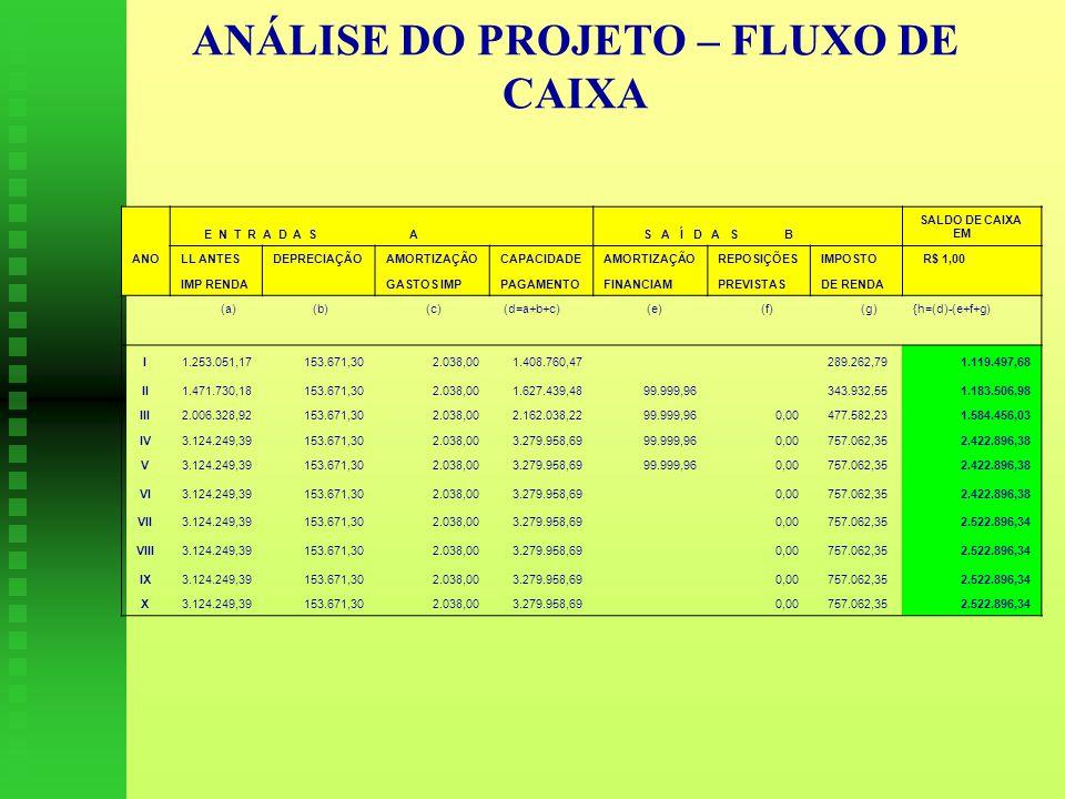 ANÁLISE DO PROJETO – FLUXO DE CAIXA E N T R A D A S A S A Í D A S B SALDO DE CAIXA EM ANOLL ANTESDEPRECIAÇÃOAMORTIZAÇÃOCAPACIDADEAMORTIZAÇÃOREPOSIÇÕESIMPOSTO R$ 1,00 IMP RENDA GASTOS IMPPAGAMENTOFINANCIAMPREVISTASDE RENDA (a) (b) (c) (d=a+b+c) (e) (f) (g){h=(d)-(e+f+g) I1.253.051,17153.671,302.038,001.408.760,47 289.262,791.119.497,68 II1.471.730,18153.671,302.038,001.627.439,4899.999,96 343.932,551.183.506,98 III2.006.328,92153.671,302.038,002.162.038,2299.999,960,00 477.582,231.584.456,03 IV3.124.249,39153.671,302.038,003.279.958,6999.999,960,00 757.062,352.422.896,38 V3.124.249,39153.671,302.038,003.279.958,6999.999,960,00 757.062,352.422.896,38 VI3.124.249,39153.671,302.038,003.279.958,690,00 757.062,352.422.896,38 VII3.124.249,39153.671,302.038,003.279.958,690,00 757.062,352.522.896,34 VIII3.124.249,39153.671,302.038,003.279.958,690,00 757.062,352.522.896,34 IX3.124.249,39153.671,302.038,003.279.958,690,00 757.062,352.522.896,34 X3.124.249,39153.671,302.038,003.279.958,69 0,00 757.062,352.522.896,34