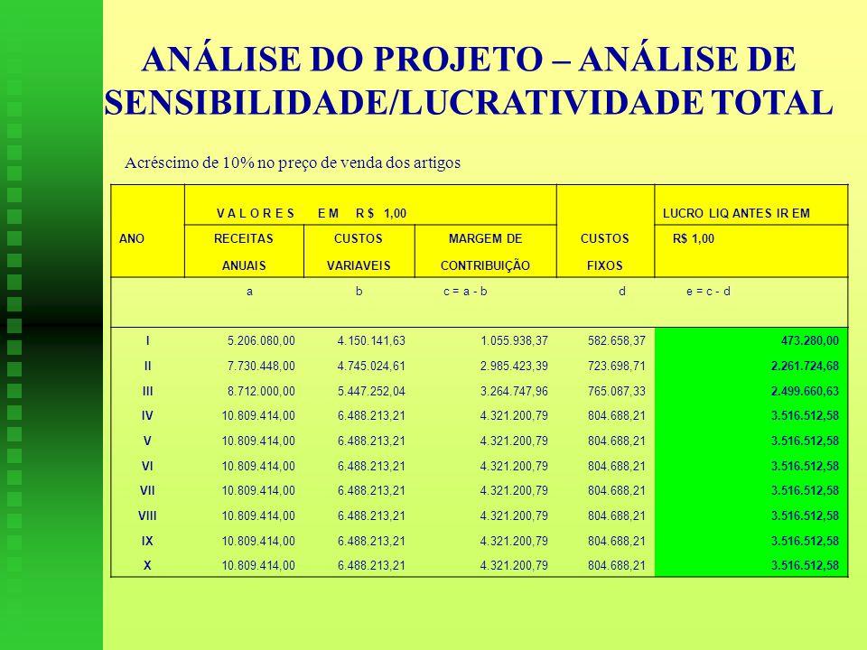ANÁLISE DO PROJETO – ANÁLISE DE SENSIBILIDADE/LUCRATIVIDADE TOTAL V A L O R E S E M R $ 1,00 LUCRO LIQ ANTES IR EM ANORECEITASCUSTOSMARGEM DECUSTOS R$ 1,00 ANUAISVARIAVEISCONTRIBUIÇÃOFIXOS a b c = a - b d e = c - d I5.206.080,004.150.141,631.055.938,37582.658,37473.280,00 II7.730.448,004.745.024,612.985.423,39723.698,712.261.724,68 III8.712.000,005.447.252,043.264.747,96765.087,332.499.660,63 IV10.809.414,006.488.213,214.321.200,79804.688,213.516.512,58 V10.809.414,006.488.213,214.321.200,79804.688,213.516.512,58 VI10.809.414,006.488.213,214.321.200,79804.688,213.516.512,58 VII10.809.414,006.488.213,214.321.200,79804.688,213.516.512,58 VIII10.809.414,006.488.213,214.321.200,79804.688,213.516.512,58 IX10.809.414,006.488.213,214.321.200,79804.688,213.516.512,58 X10.809.414,006.488.213,214.321.200,79804.688,213.516.512,58 Acréscimo de 10% no preço de venda dos artigos