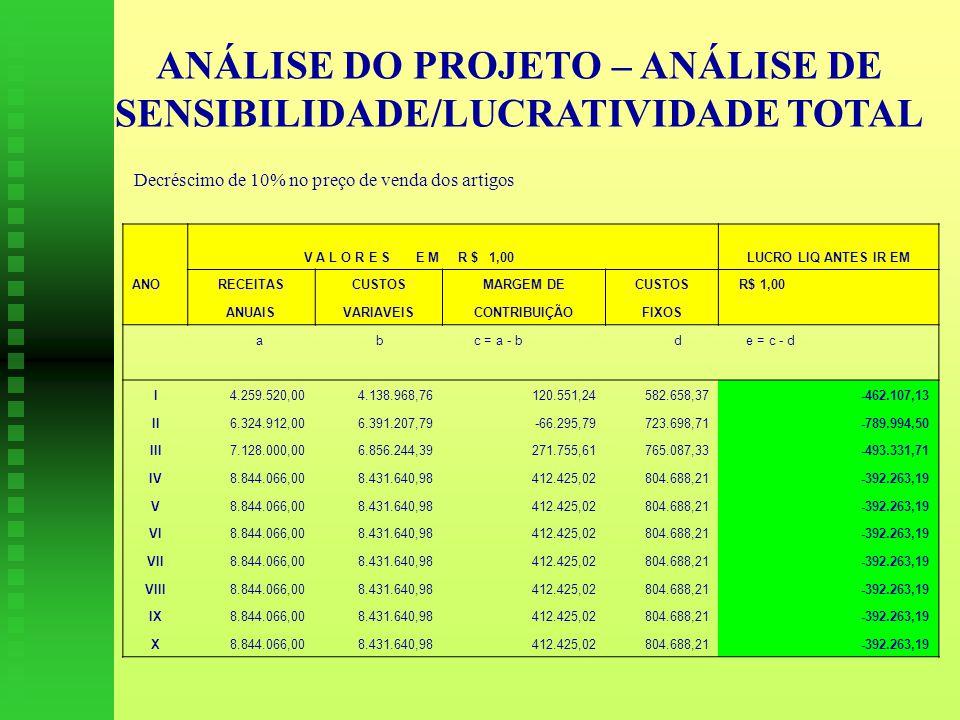 ANÁLISE DO PROJETO – ANÁLISE DE SENSIBILIDADE/LUCRATIVIDADE TOTAL Decréscimo de 10% no preço de venda dos artigos V A L O R E S E M R $ 1,00 LUCRO LIQ ANTES IR EM ANORECEITASCUSTOSMARGEM DECUSTOS R$ 1,00 ANUAISVARIAVEISCONTRIBUIÇÃOFIXOS a b c = a - b d e = c - d I4.259.520,004.138.968,76120.551,24582.658,37-462.107,13 II6.324.912,006.391.207,79-66.295,79723.698,71-789.994,50 III7.128.000,006.856.244,39271.755,61765.087,33-493.331,71 IV8.844.066,008.431.640,98412.425,02804.688,21-392.263,19 V8.844.066,008.431.640,98412.425,02804.688,21-392.263,19 VI8.844.066,008.431.640,98412.425,02804.688,21-392.263,19 VII8.844.066,008.431.640,98412.425,02804.688,21-392.263,19 VIII8.844.066,008.431.640,98412.425,02804.688,21-392.263,19 IX8.844.066,008.431.640,98412.425,02804.688,21-392.263,19 X8.844.066,008.431.640,98412.425,02804.688,21-392.263,19