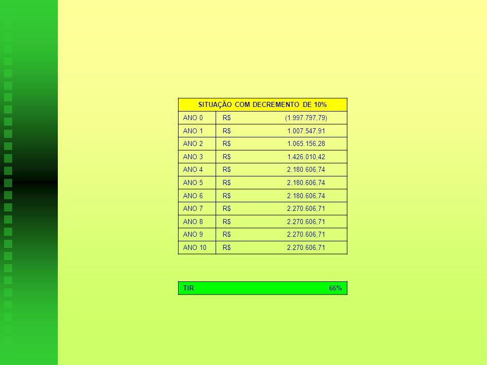 SITUAÇÃO COM DECREMENTO DE 10% ANO 0 R$ (1.997.797,79) ANO 1 R$ 1.007.547,91 ANO 2 R$ 1.065.156,28 ANO 3 R$ 1.426.010,42 ANO 4 R$ 2.180.606,74 ANO 5 R$ 2.180.606,74 ANO 6 R$ 2.180.606,74 ANO 7 R$ 2.270.606,71 ANO 8 R$ 2.270.606,71 ANO 9 R$ 2.270.606,71 ANO 10 R$ 2.270.606,71 TIR66%
