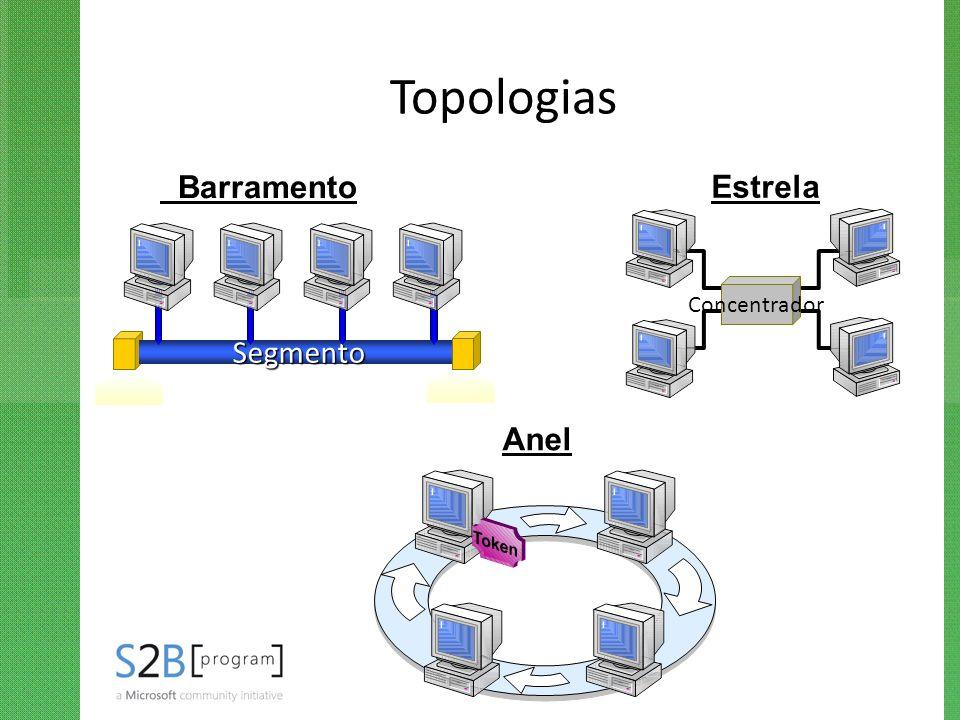 Topologias Segmento Concentrador Anel Barramento Estrela