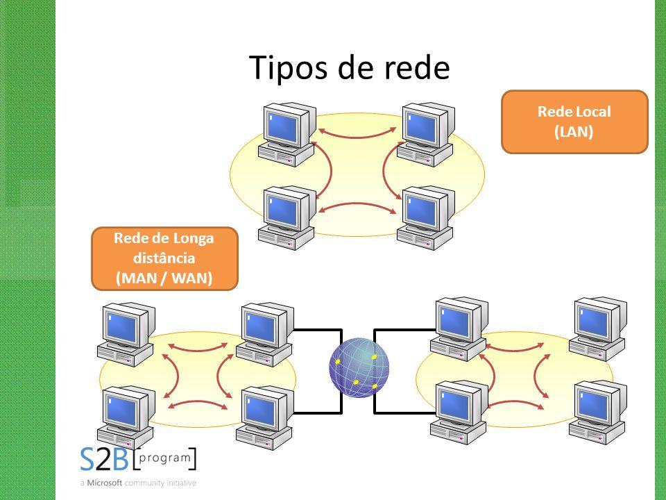 Tipos de rede Rede Local (LAN) Rede de Longa distância (MAN / WAN)