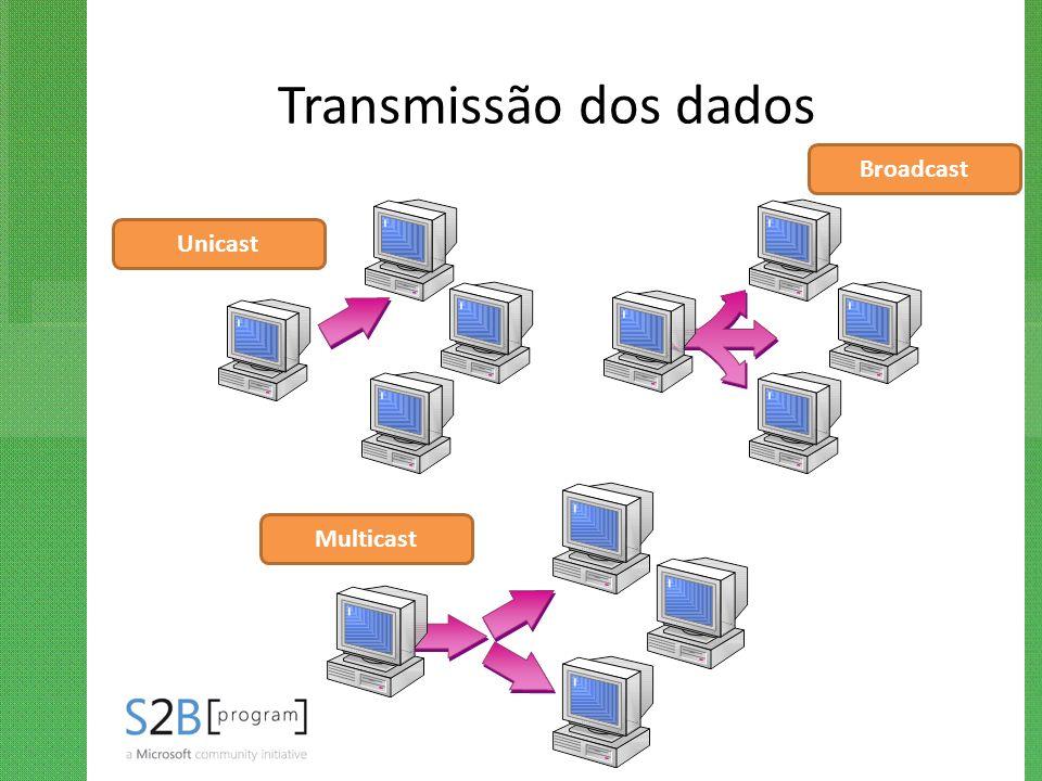 Transmissão dos dados Unicast Broadcast Multicast