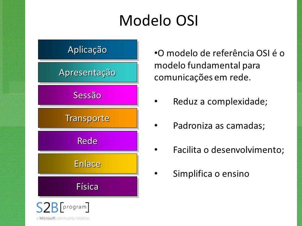 Modelo OSI AplicaçãoAplicação ApresentaçãoApresentação SessãoSessão TransporteTransporte RedeRede EnlaceEnlace FísicaFísica O modelo de referência OSI