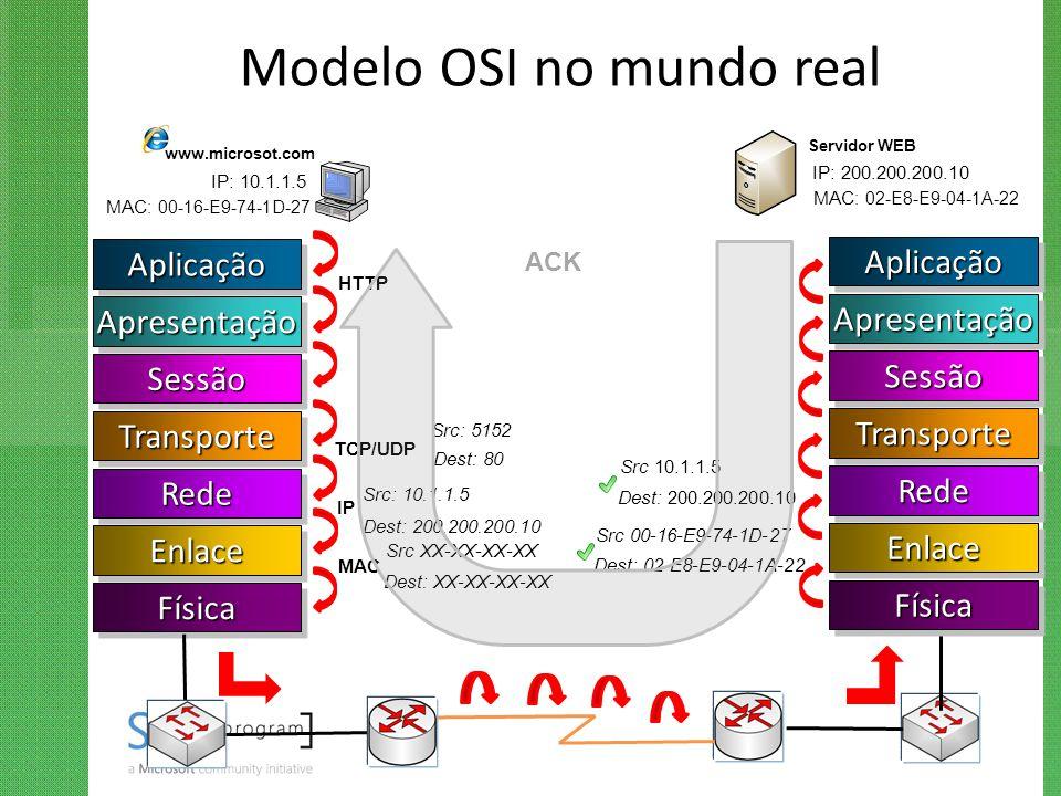 Modelo OSI no mundo real AplicaçãoAplicação ApresentaçãoApresentação SessãoSessão TransporteTransporte RedeRede EnlaceEnlace FísicaFísica www.microsot