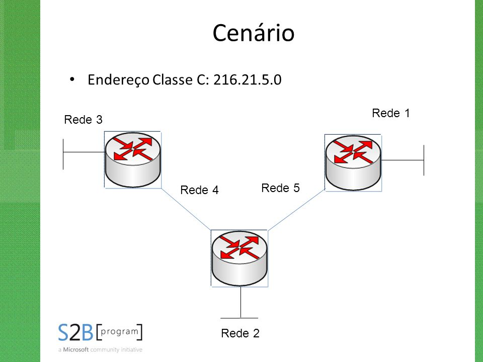 Cenário Endereço Classe C: 216.21.5.0 Rede 1 Rede 2 Rede 3 Rede 4 Rede 5