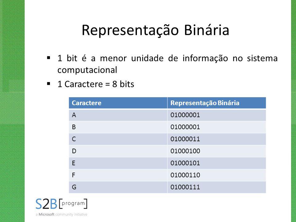 Representação Binária  1 bit é a menor unidade de informação no sistema computacional  1 Caractere = 8 bits CaractereRepresentação Binária A01000001