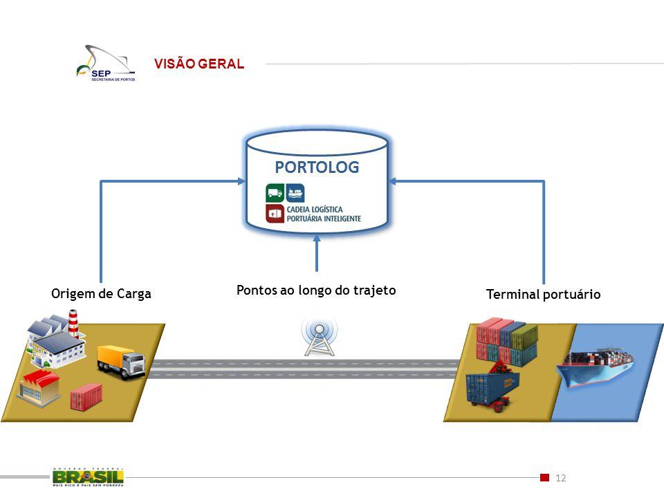 12 VISÃO GERAL Origem de Carga Pontos ao longo do trajeto Terminal portuário PORTOLOG