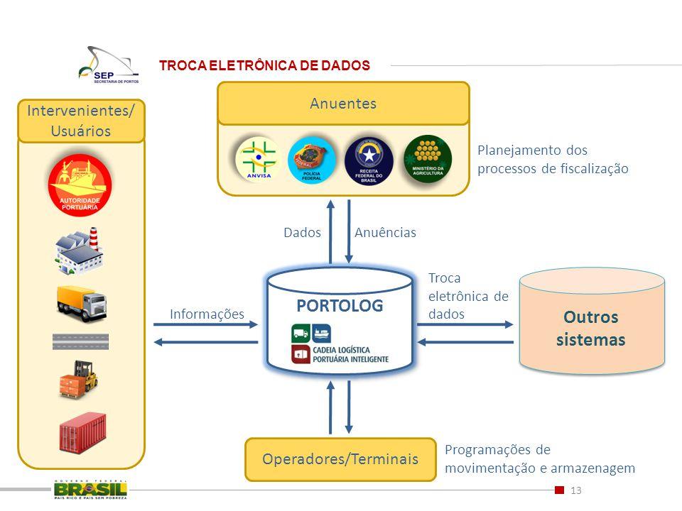 13 TROCA ELETRÔNICA DE DADOS Anuentes Outros sistemas Outros sistemas Troca eletrônica de dados Anuências Planejamento dos processos de fiscalização O