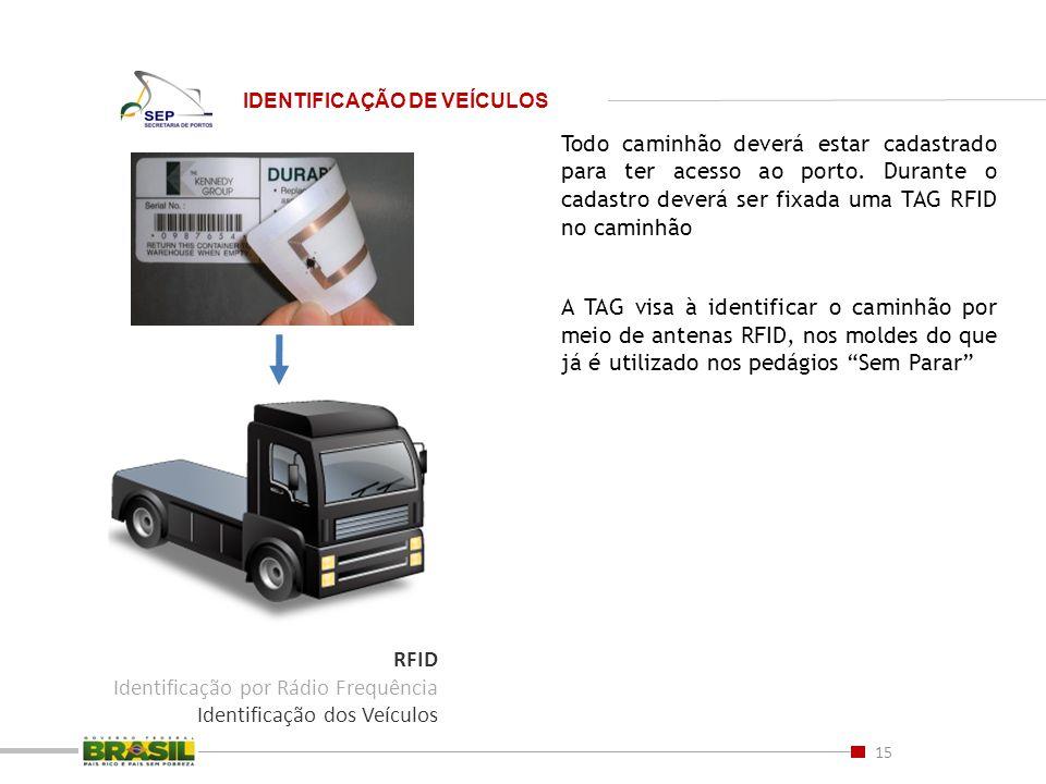 Todo caminhão deverá estar cadastrado para ter acesso ao porto. Durante o cadastro deverá ser fixada uma TAG RFID no caminhão A TAG visa à identificar